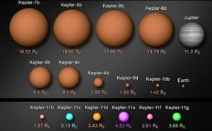 Planetas detectados por Kepler (Nasa)