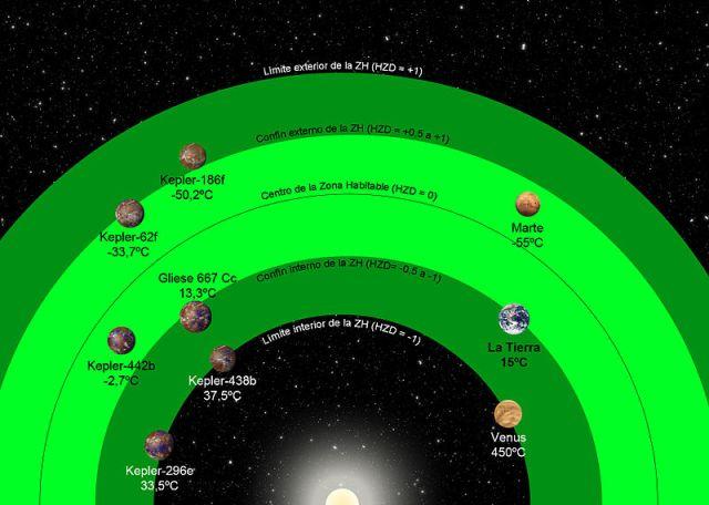 zona de habitabilidad planetaria